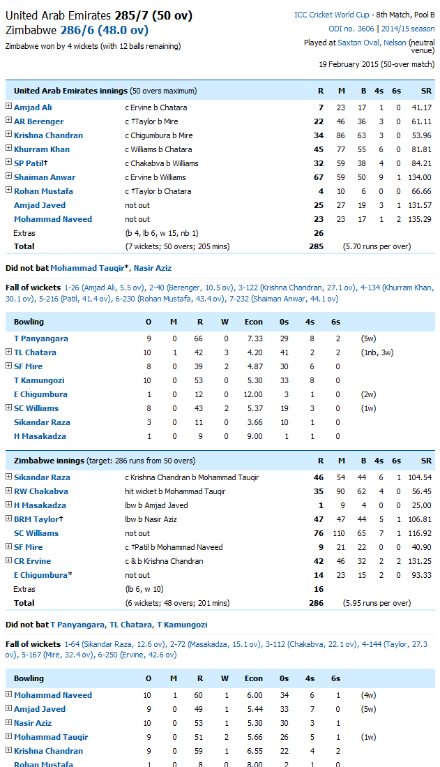 Zimbabwe Vs United Arab Emirates Score Card